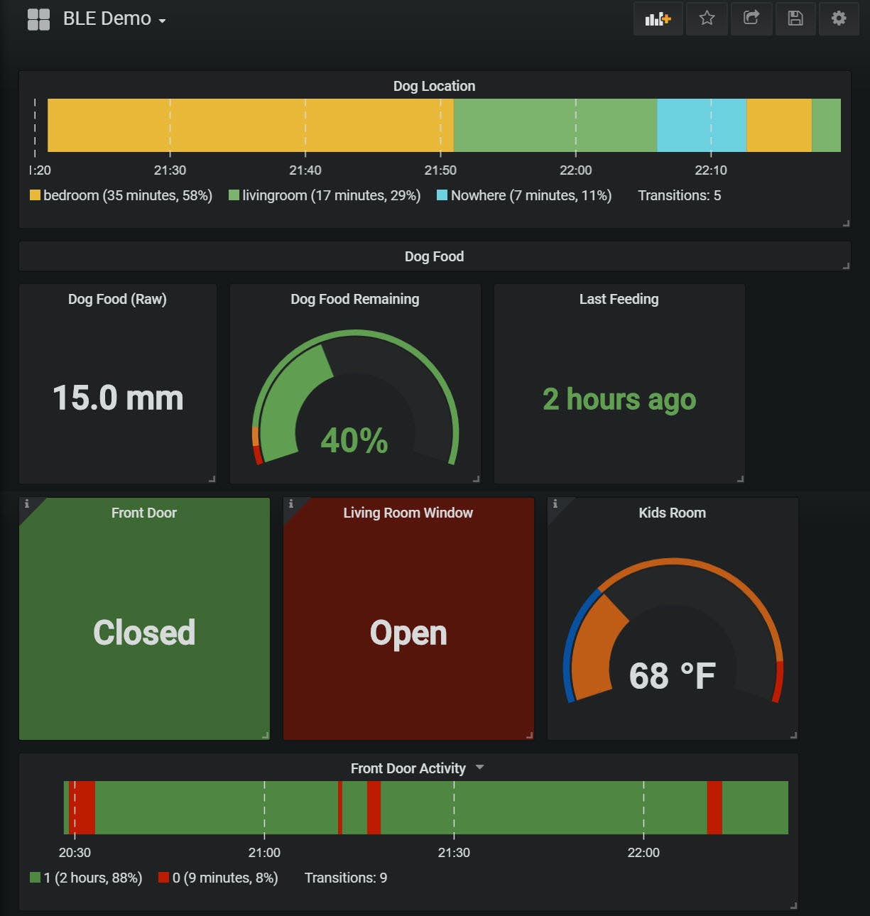 Grafana dashboard of BLE sensor data