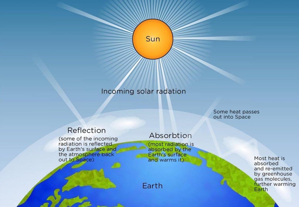 Incoming Solar Radiation Scheme