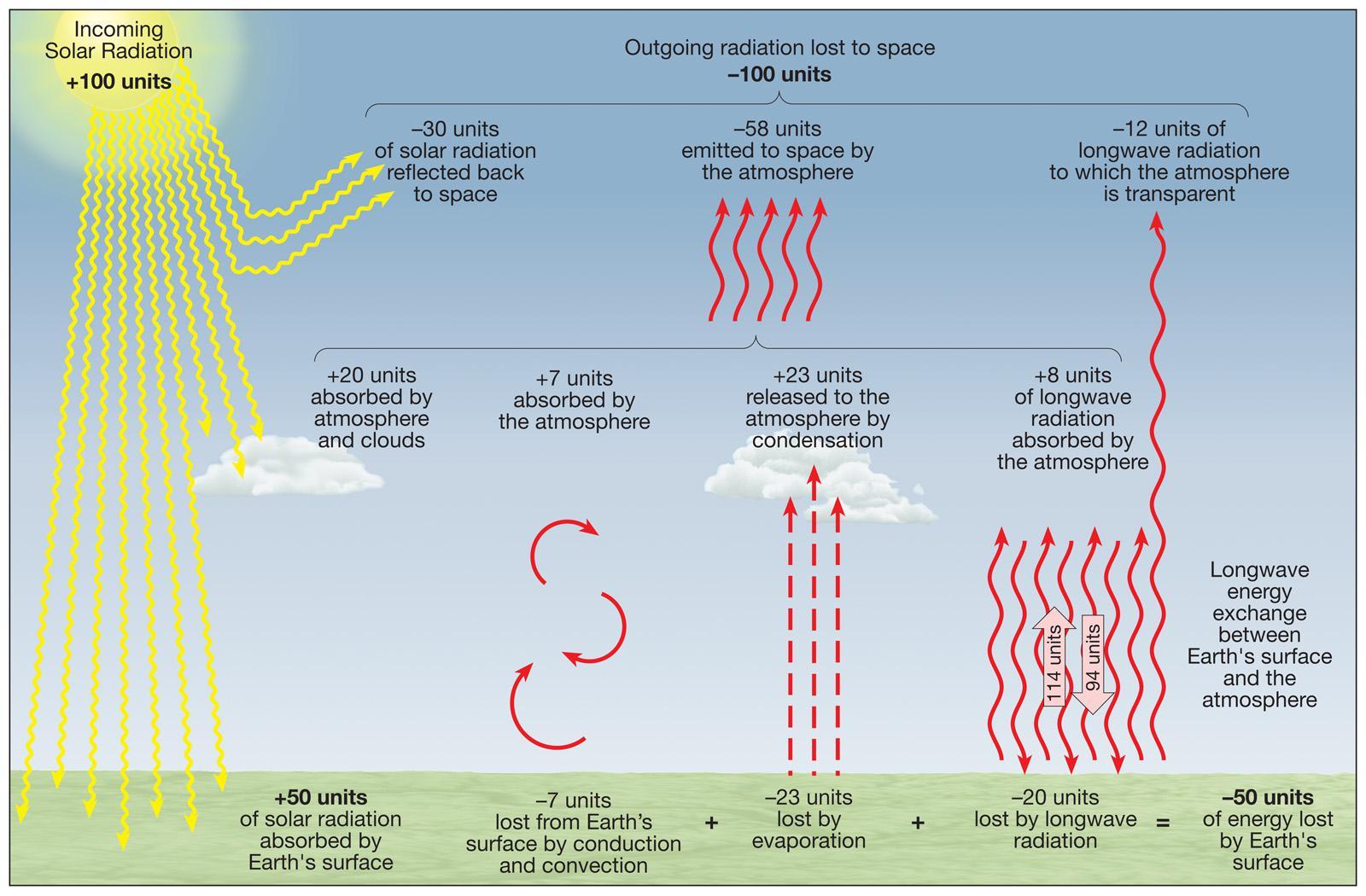 Solar radiation scheme qixqebuqub