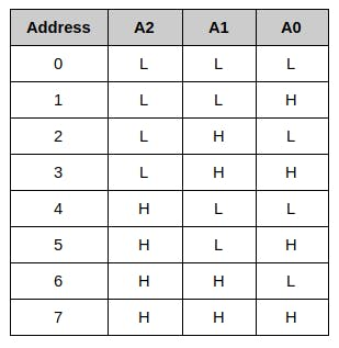 PCF8574 address table