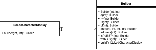 Character display builder