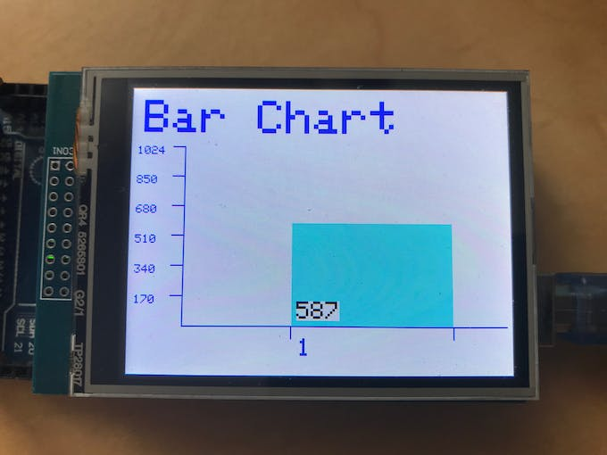 One Bar Labelled