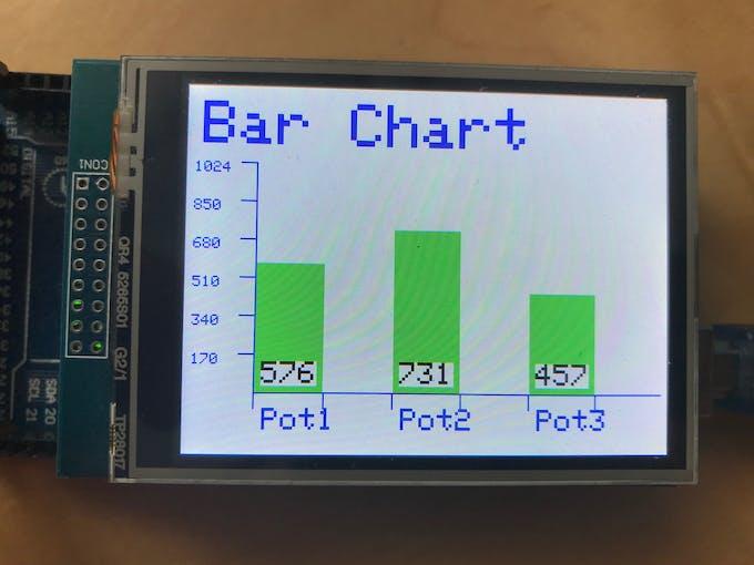 Three Bars Labelled
