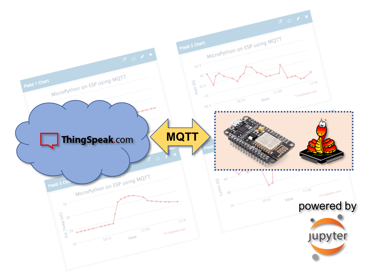 IoT Made Easy: ESP-MicroPython-MQTT-ThingSpeak