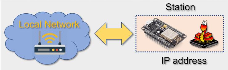 IoT Made Easy: ESP-MicroPython-MQTT-ThingSpeak - Seeed