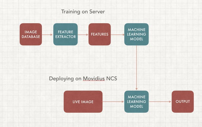 Training on the server and deploying on the edge