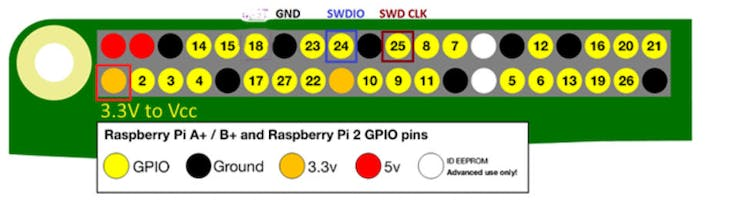Raspberry Pi pinout for flashing with OpenOCD