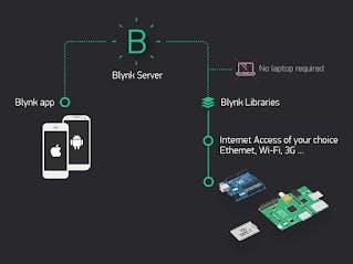 NodeMCU LED Control Use in Blynk App in IoT Platform