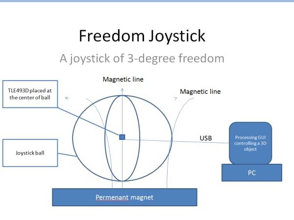 Freedom Joystick