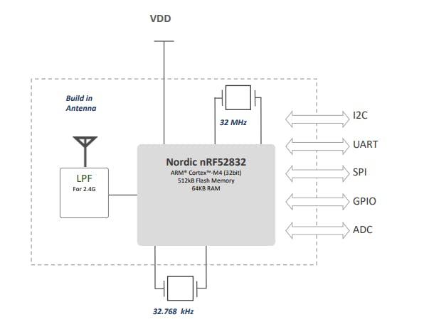 Fig.4 Block diagram of the M905 module