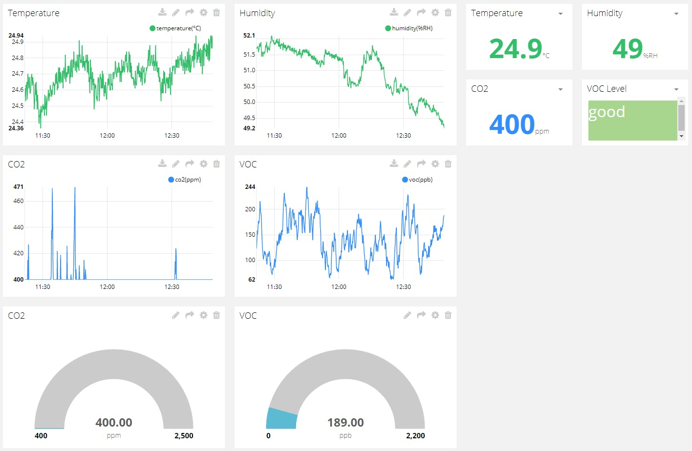 Dashboard to monitor indoor air quality