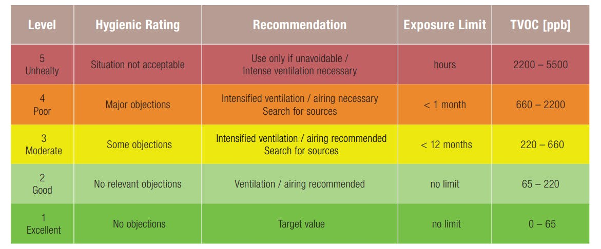 TVOC guidelines issued by the German Federal Environmental Agency