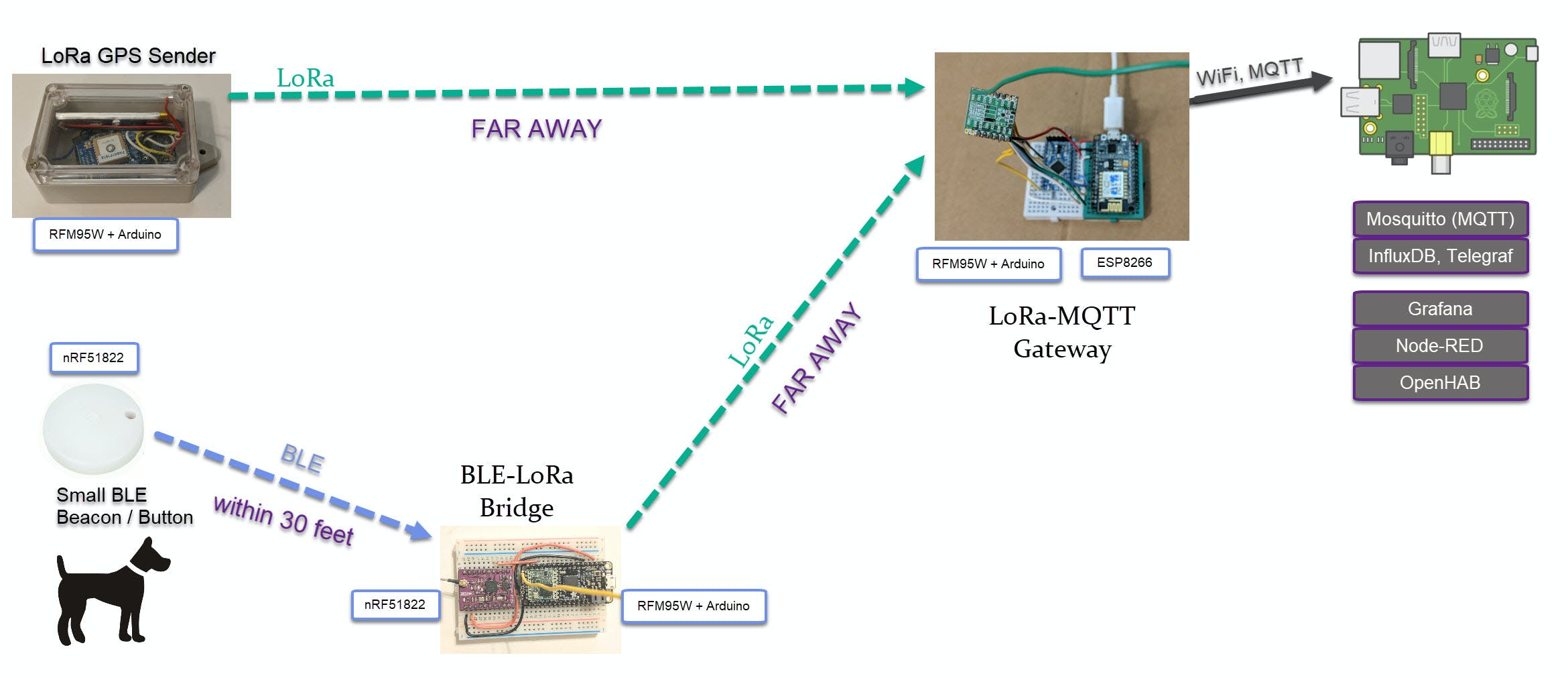 Architecture to extend BLE range via LoRa bridge