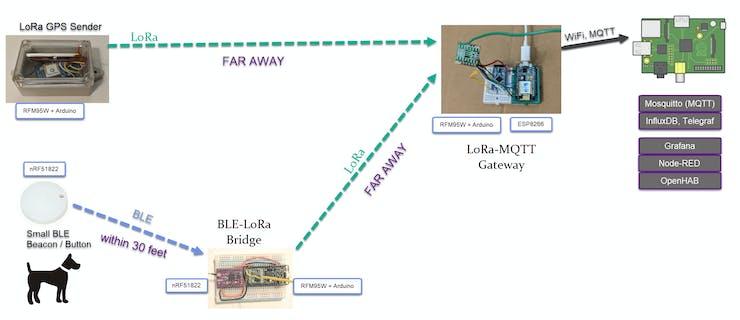 Architecture to extend BLE range via LoRa bridge