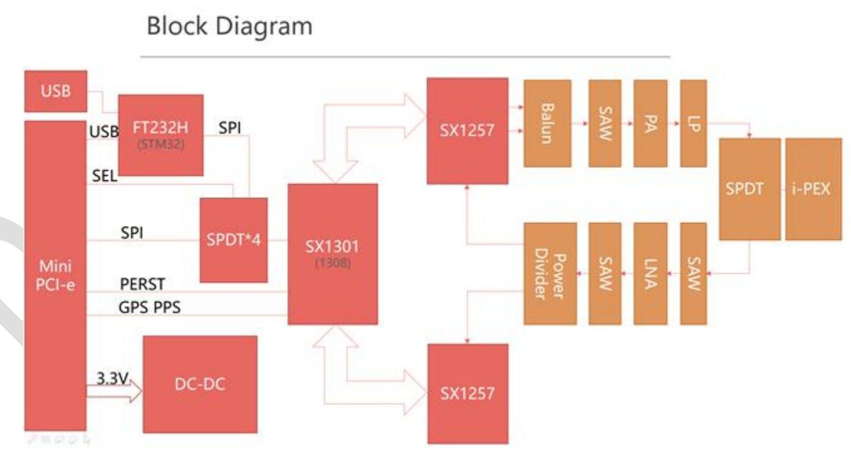 The RAK833 block diagram