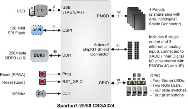 Arty S7 Block Diagram