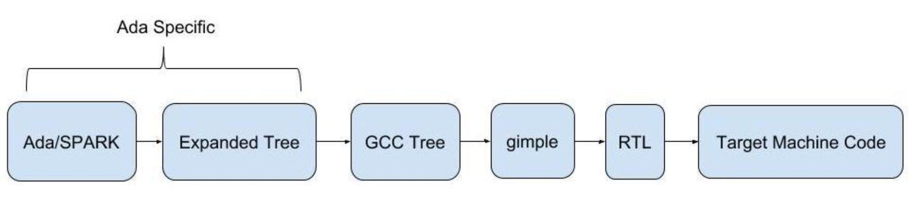Ada Compilation Steps