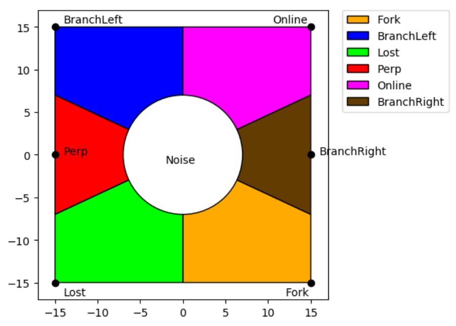 Example plot of geometric graph filter