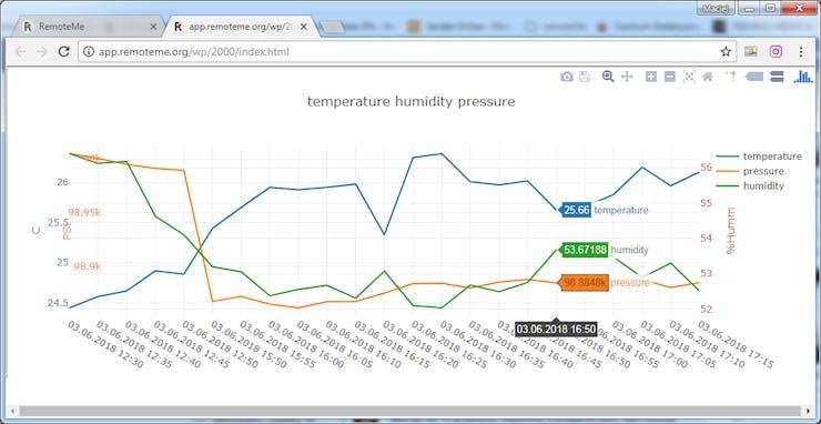 Read temperature, humidity and pressure using ESP / Wemo