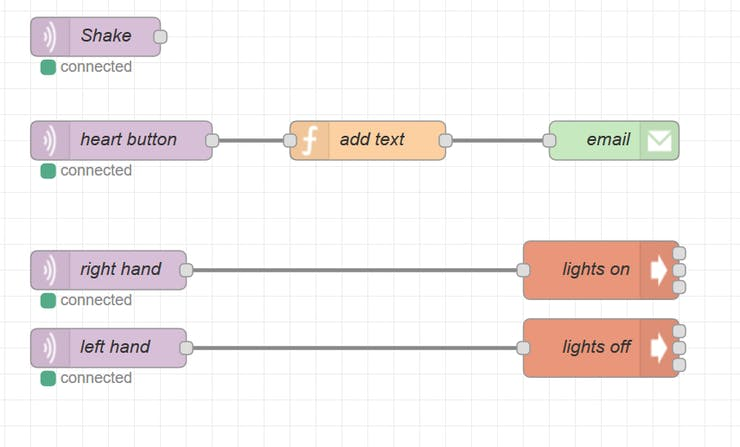 Example Node-RED for toy puppy button actions