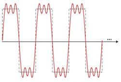 Figure 1. Periodic signal.