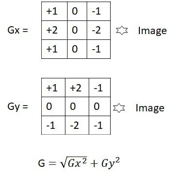 Sobel Convolution Filters
