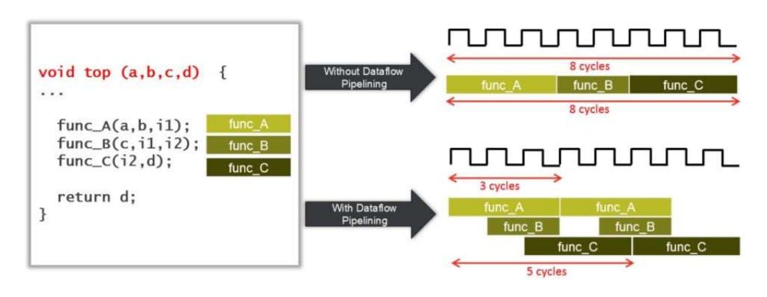 Dataflow Pipelining