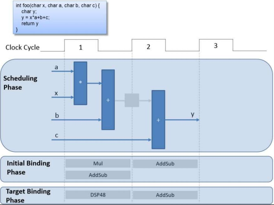 Scheduling and Binding Example