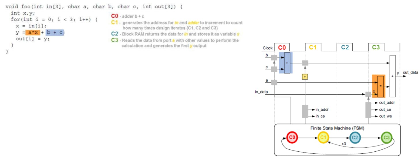 Control Logic Extraction Example