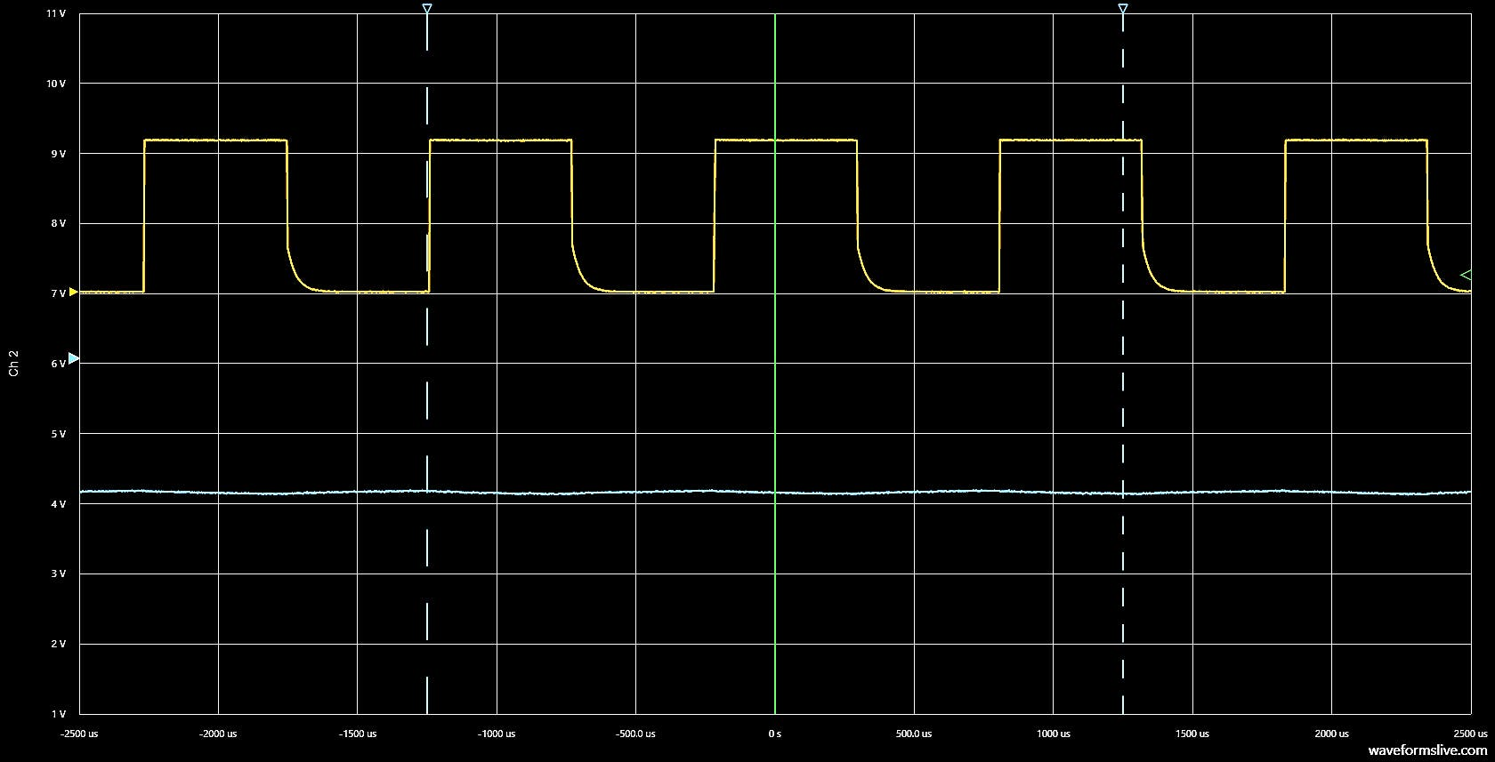 At a 50% duty cycle the LDR resistance was calculated to be 55kΩ.
