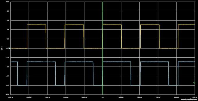 WaveForms Live screenshot of 50% vs 75% duty cycle.