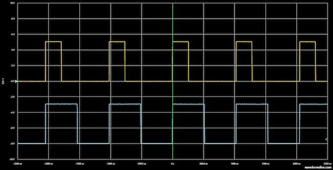 WaveForms Live screenshot of 25% vs 50% duty cycle.