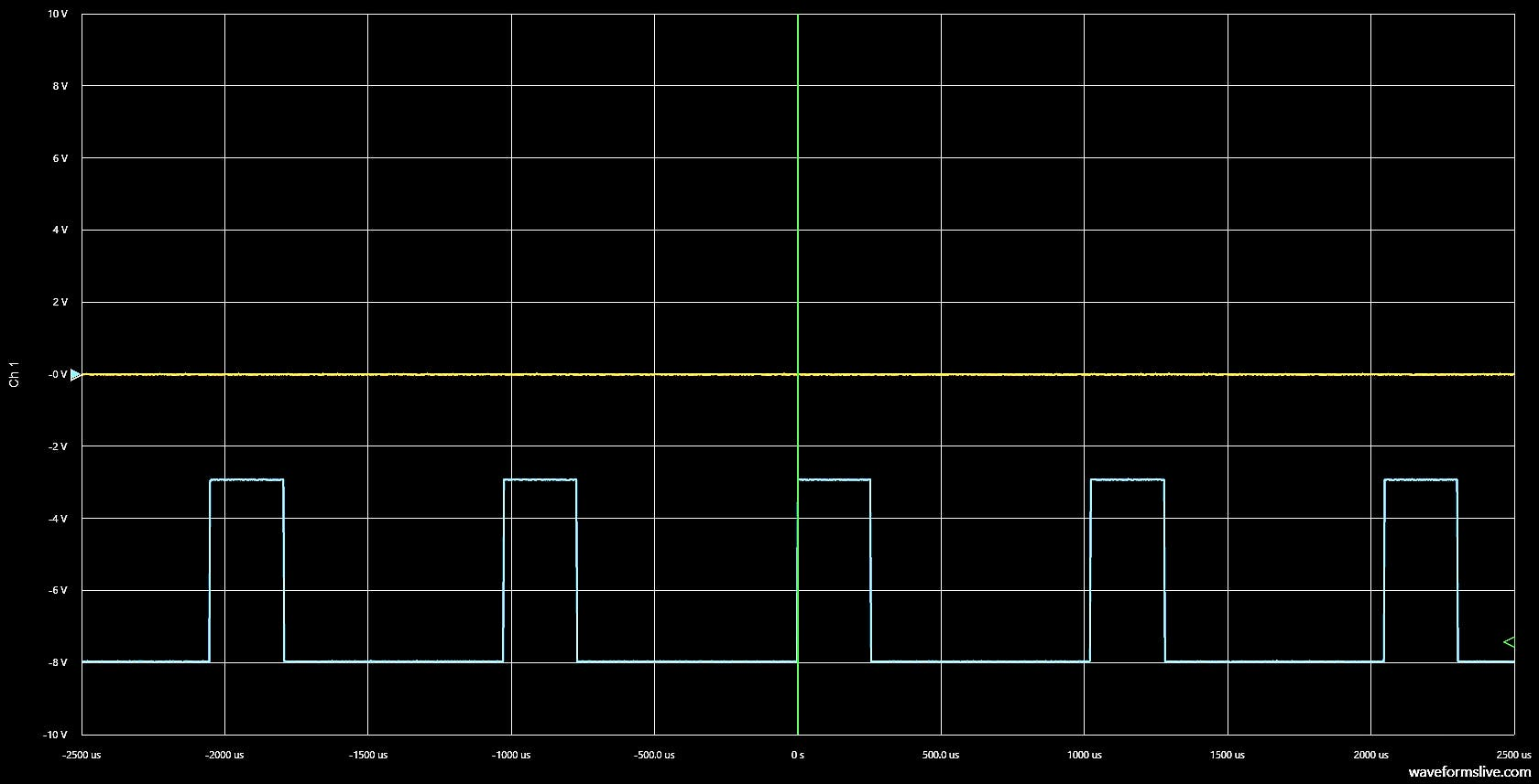 WaveForms Live screenshot of 0% (yellow) vs 25%  (blue) duty cycles.