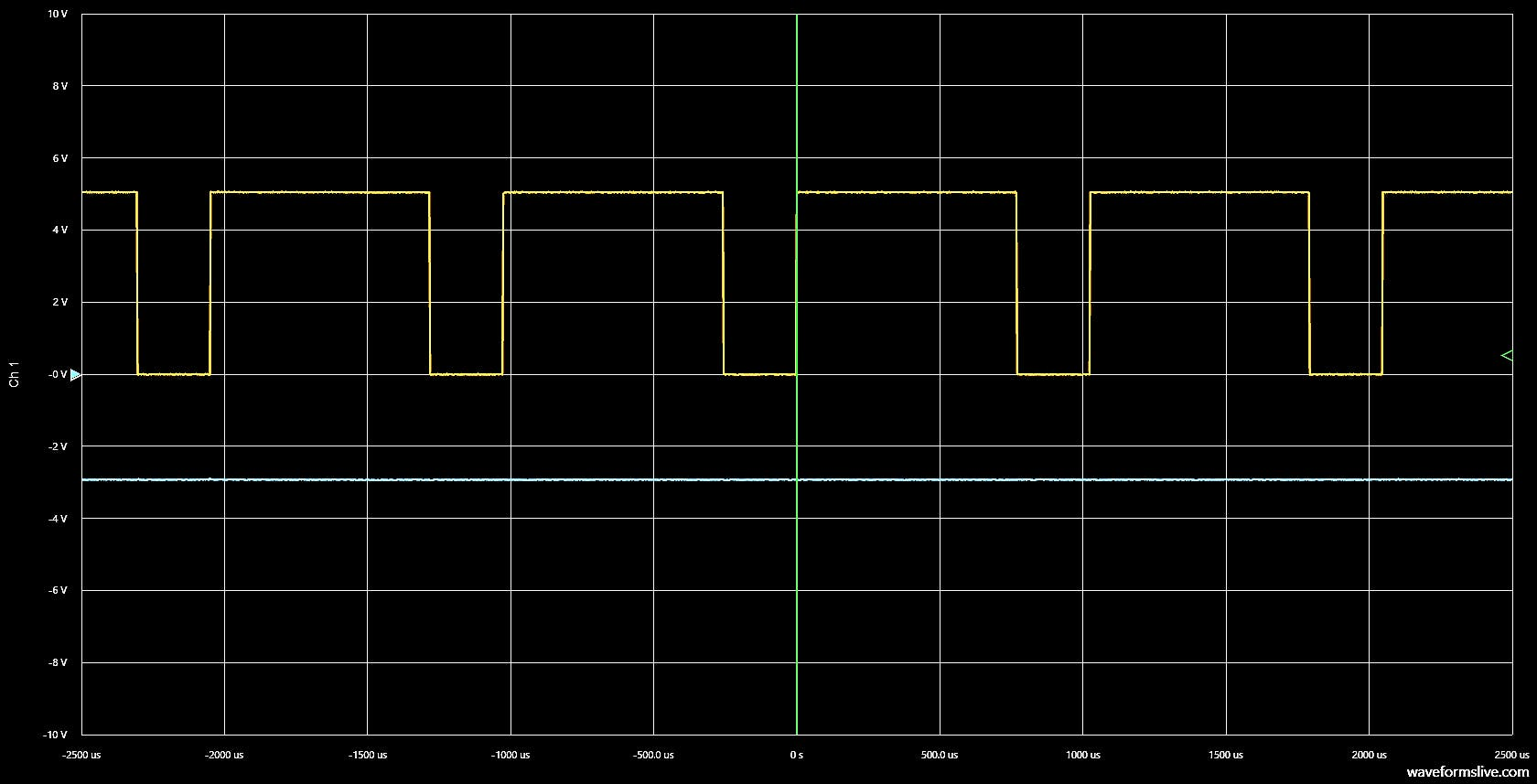 WaveForms Live screenshot of 75% vs 100% duty cycle.