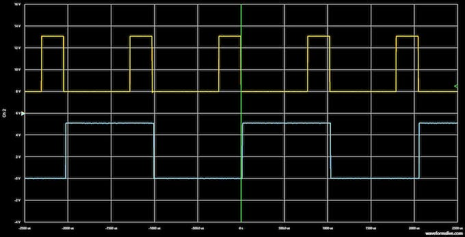 An example of two PWM signals with different duty cycles