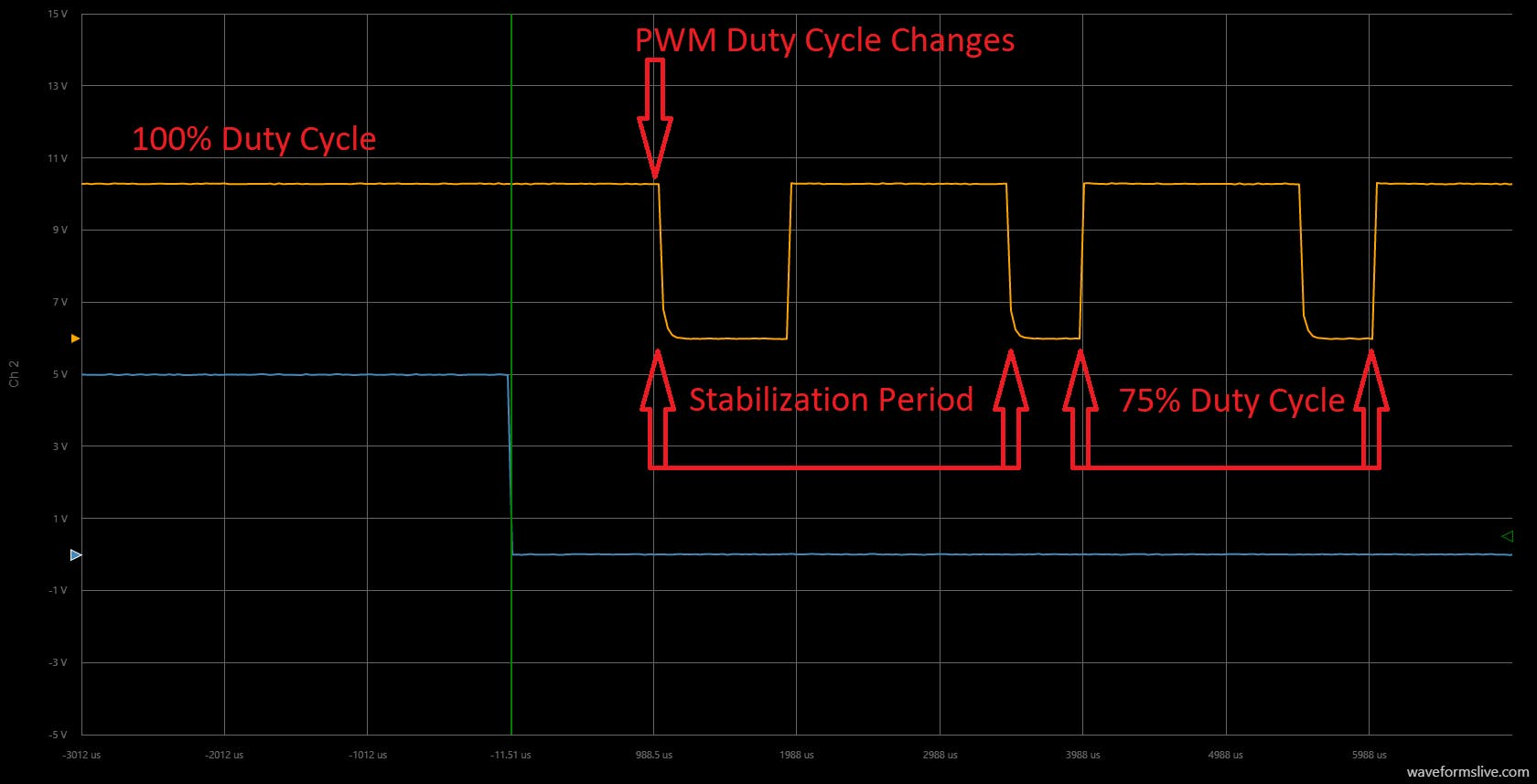 Switching from 100% to 75% duty cycle. Notice the stabilization period.
