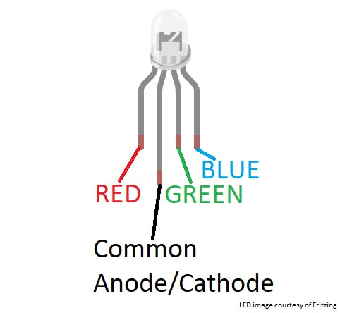 Typical configuration of RGB LED legs.