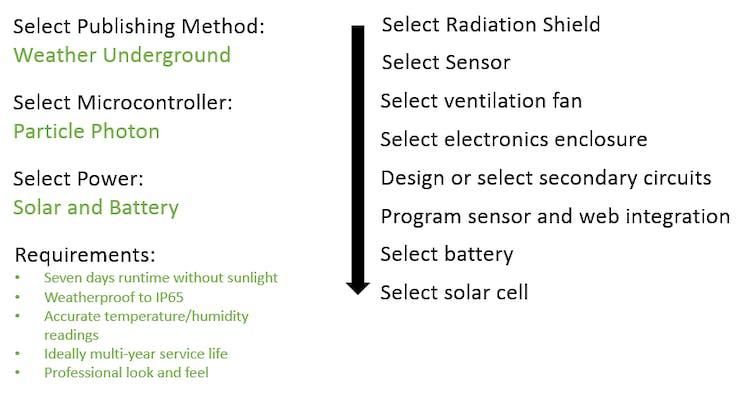 Solar Fan Aspirated WiFi Weather Station - Hackster io