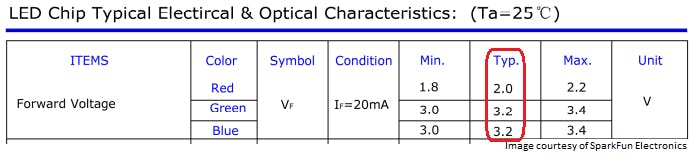RGD LED datasheet showing that green and blue have larger voltage drops for the same current.