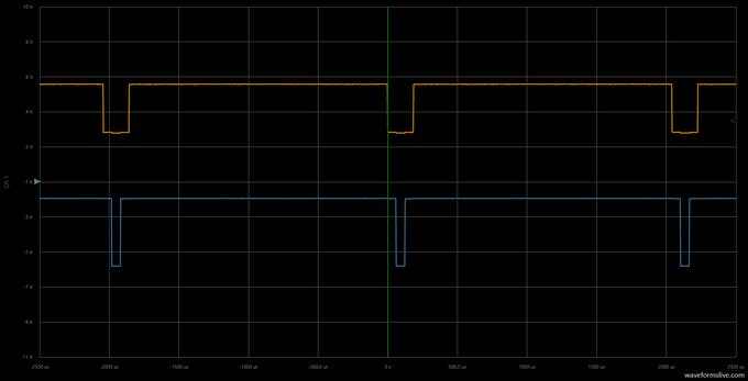 Orange color: red signal pulse width = 180µs, green signal pulse width = 60µs.