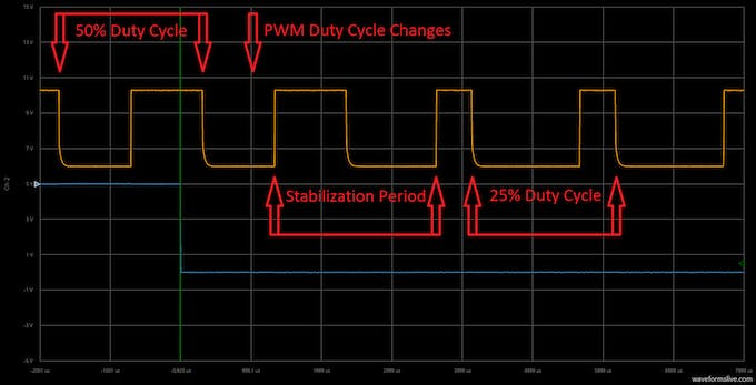 Switching from 50% to 25% duty cycle.