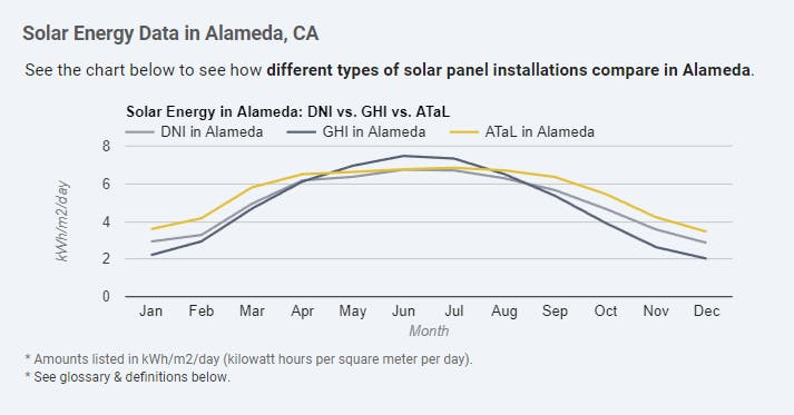 from https://solarenergylocal.com/states/california/alameda/