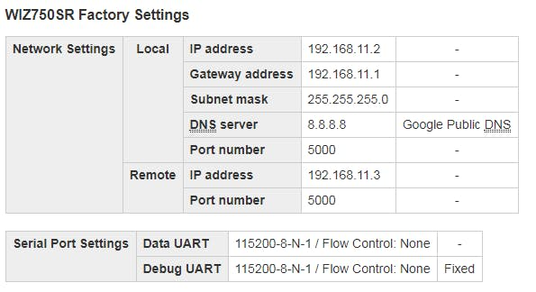 Default WIZ750SR settings