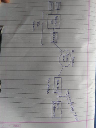 The block diagram for working