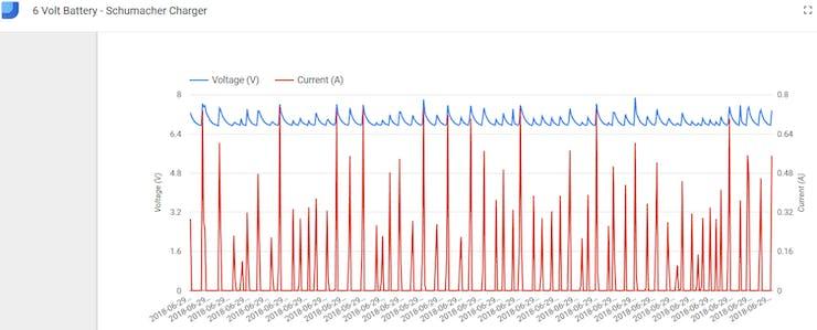 Charging a 6V Battery - Higher voltage peaks coincide with higher average current
