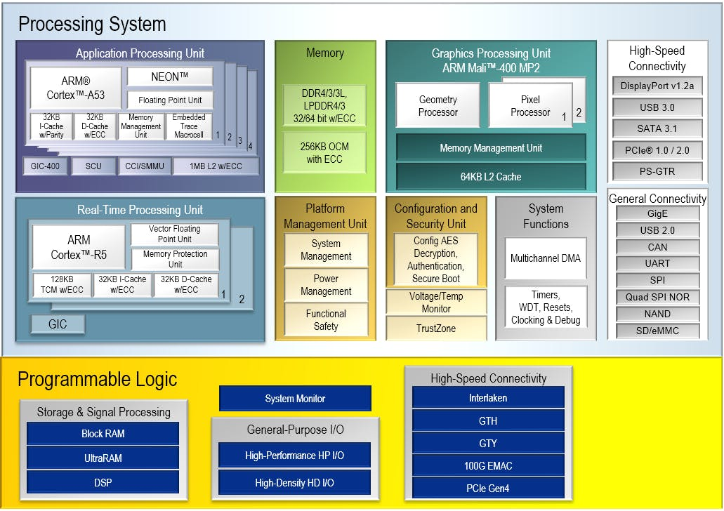 Zynq MPSoC Context Diagram