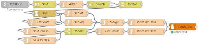 Smart Waste Bin - Arduino Project Hub