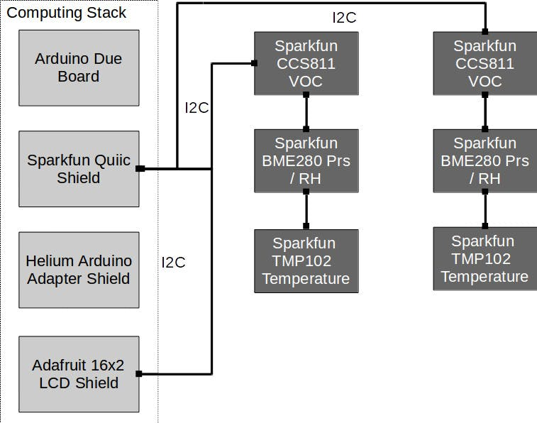 System Overview Diagram with Processor, Boards, and Sensors