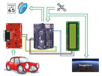 Sony Spresense Vehicle Hacks