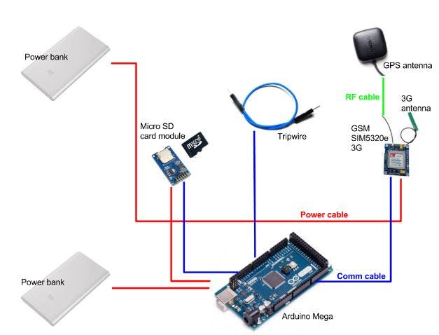 GPS Tracking System for Vehicles - Arduino Project Hub